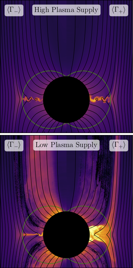 Black hole plasma kinetics